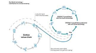 lenzing veocel döngü şeması