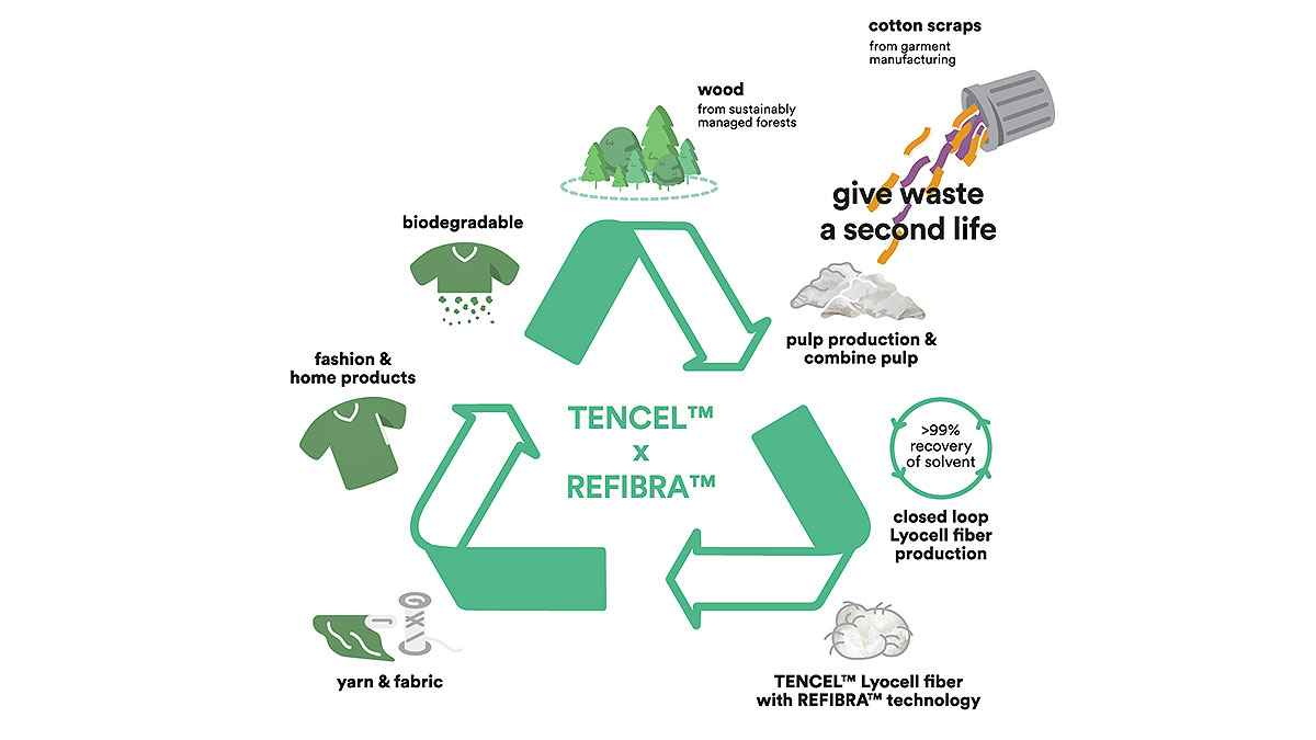 Lenzing REFIBRA Technology Increases Fibre Recycle Rate