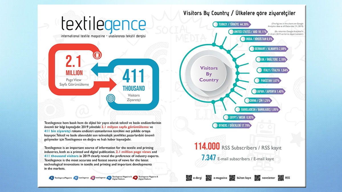 Textilegence January February 2020 has been published